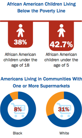 black-poverty-supermarket