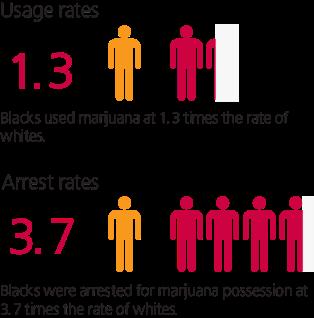 figure-9-marijuana-disparities-RGB